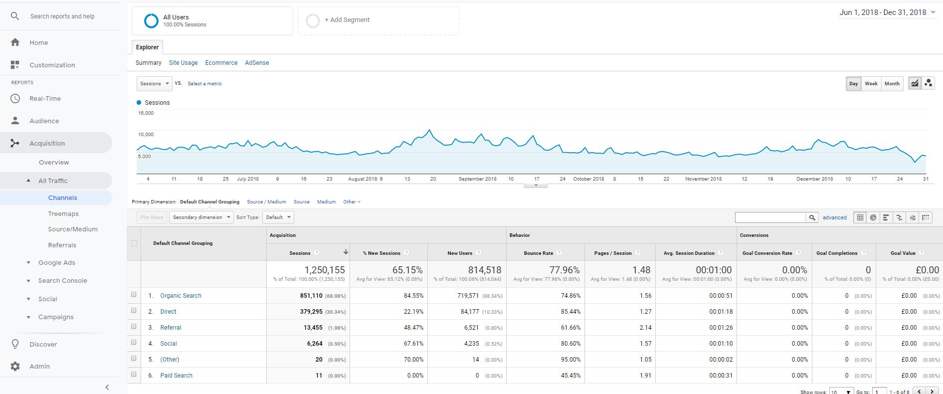 seo asset generating 1250155 visits
