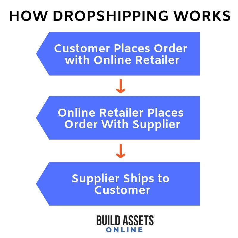 Is Dropshipping Legal? How to Avoid Getting Sued Selling on Shopify