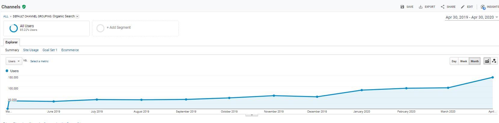 search engine traffic google analytics